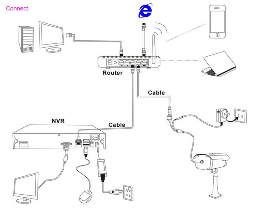 Как подключить IP камеру к IP видеорегистратору (схема)