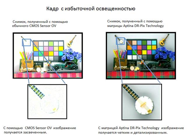 Aptina vs CMOS светочувствительность